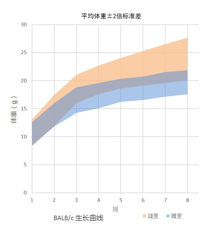 Growth Chart for BALB/c Mouse Colony at Vital River Laboratories in China