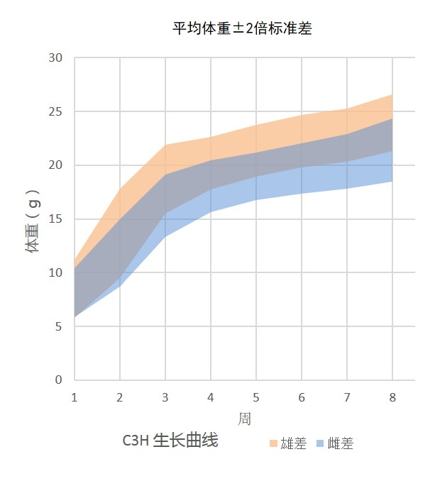 Growth Chart for C3H Mouse Colony at Vital River Laboratories in China