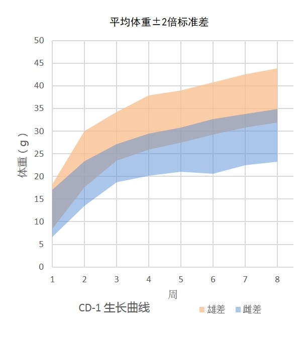 Growth Chart for CD-1 Mouse Colony at Vital River Laboratories in China