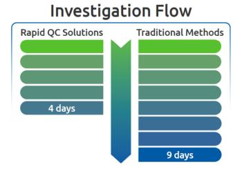 investigation flow