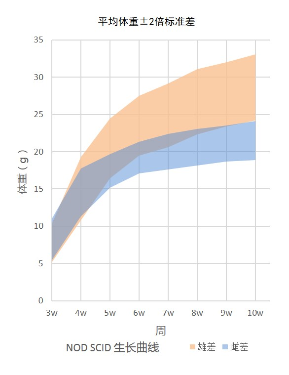 Growth Chart for NOD SCID Mouse Colony at Vital River Laboratories in China