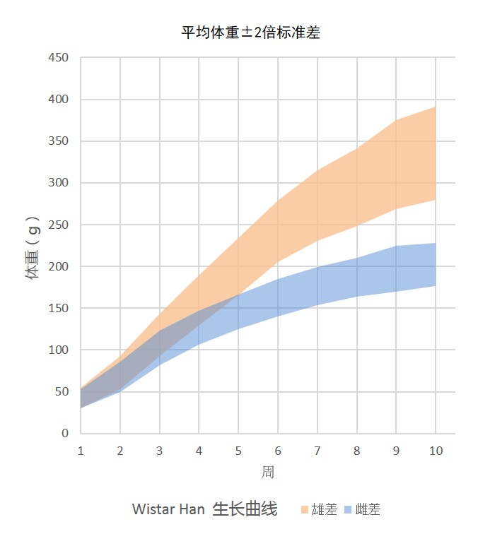 Growth Chart for Wistar Han Rat Colony at Vital River Laboratories in China