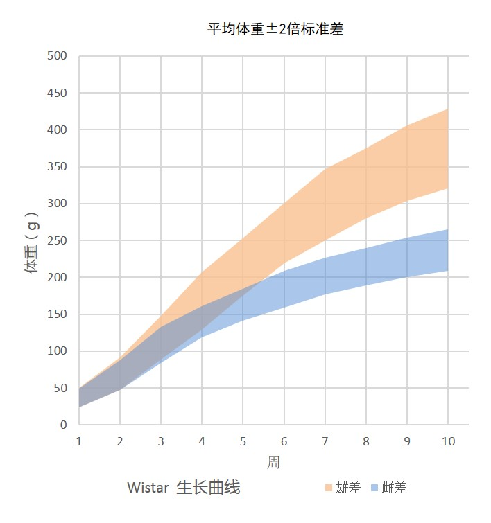 Growth Chart for Wistar Rat Colony at Vital River Laboratories in China