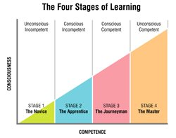 Four Stages Chart