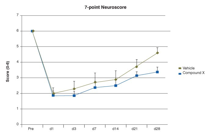 7-point neuroscore