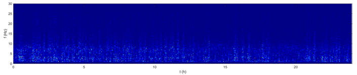 An example of EEG power spectrum over 24h recording.
