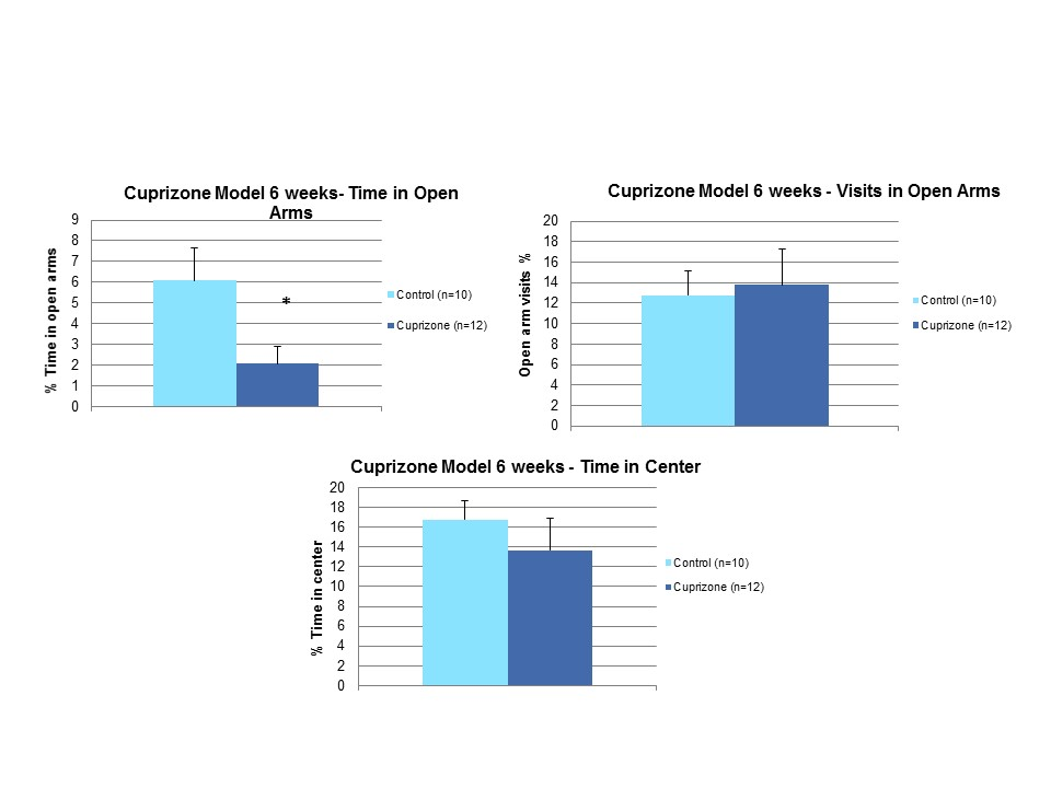After 6 weeks on cuprizone, mice exhibited a significantly lower percent of time in open arms. Time in center and visits in open arms were unchanged compared to control.