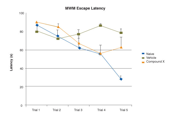 MWM escape latency