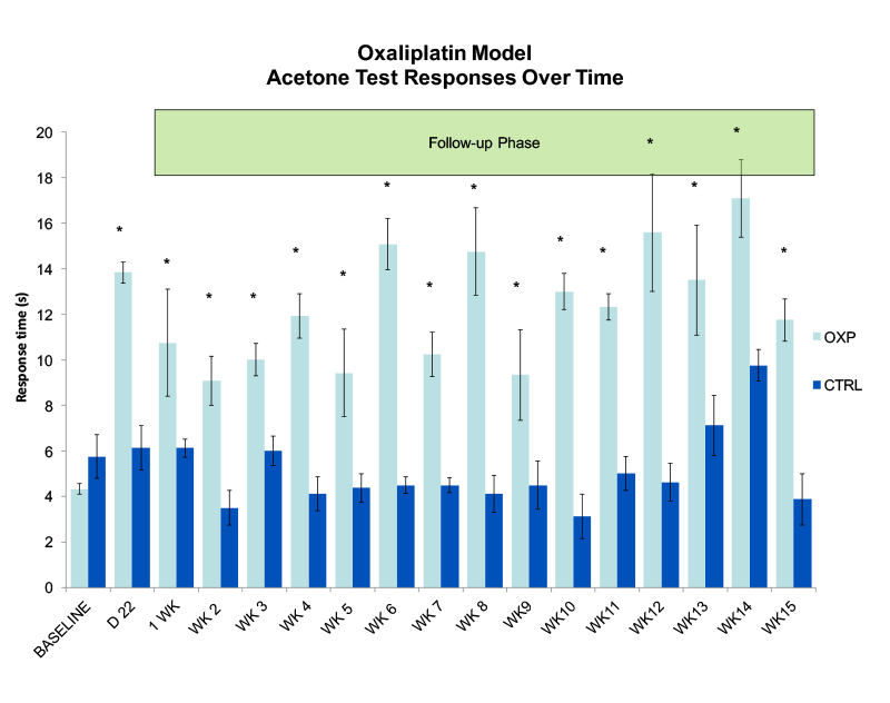 chart of acetone test responses over time in oxaliplatin model