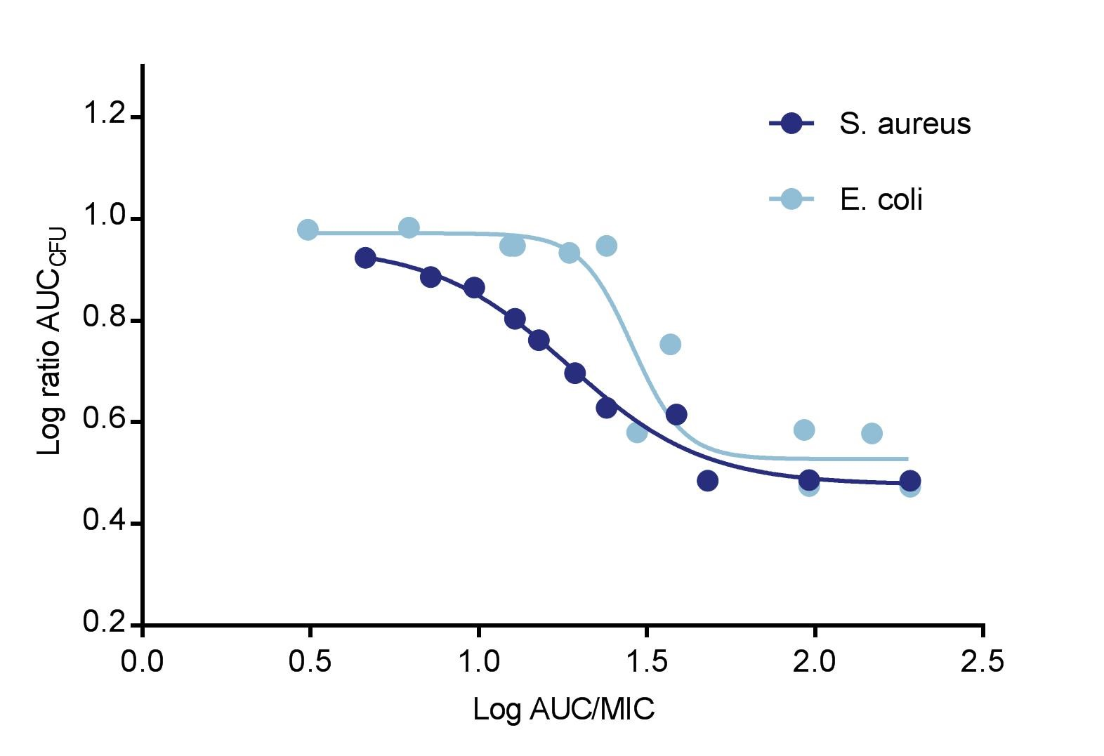 chart showing correlation of AUC against AUCCFU of E. coli and S. aureus