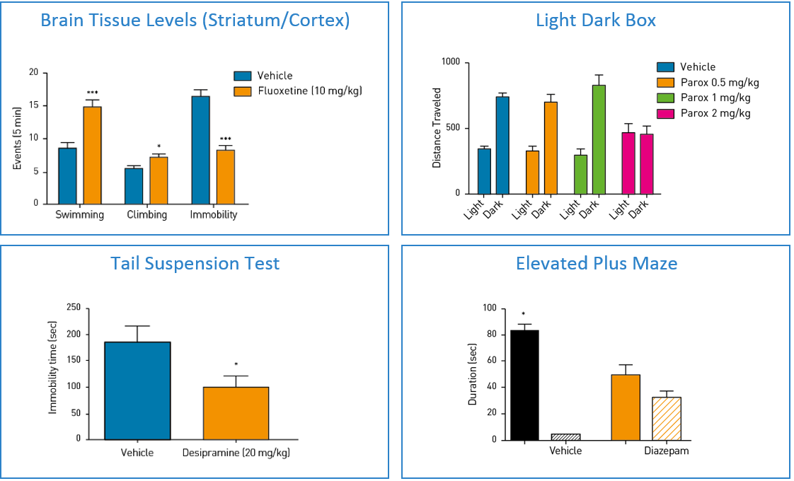 bar charts showing the positive effects of known anti-anxiety medications using three different methods – light dark box test, tail suspension test, and the elevated plus maze test