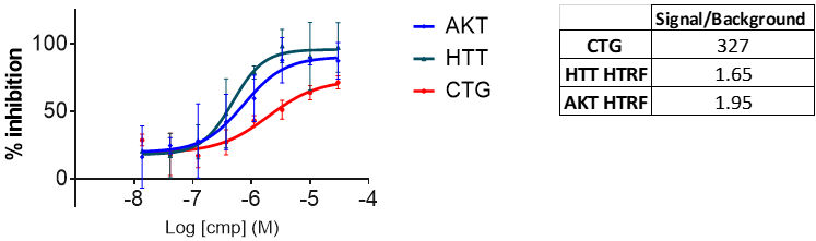 Graphs of HTRF and GTG assays high-throughput screening results