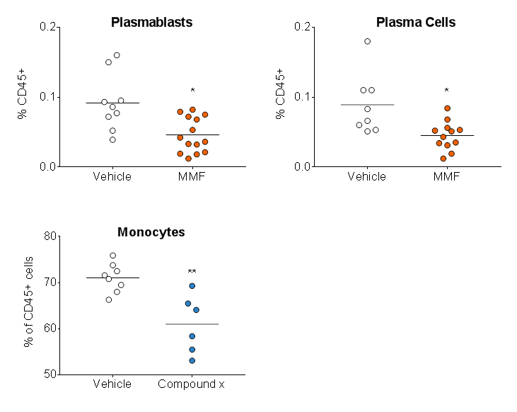 charts showing shows efficacy via a reduction in the proportion of plasmablasts and plasma cells