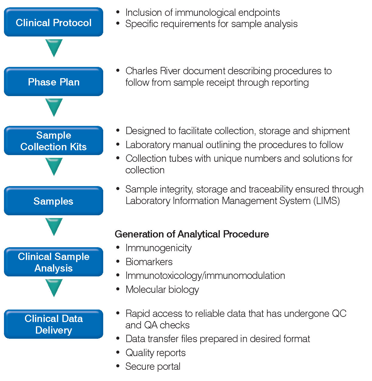 Steps involved in clinical sample analysis