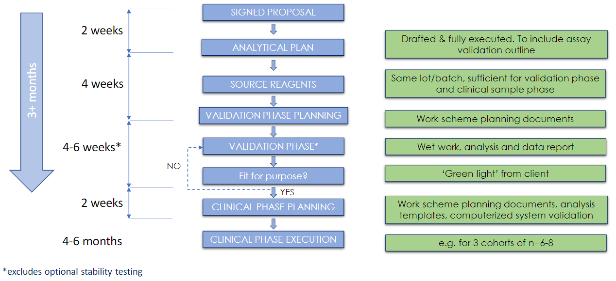 Diagram of a workflow for PD biomarker assay development, validation and implementation.