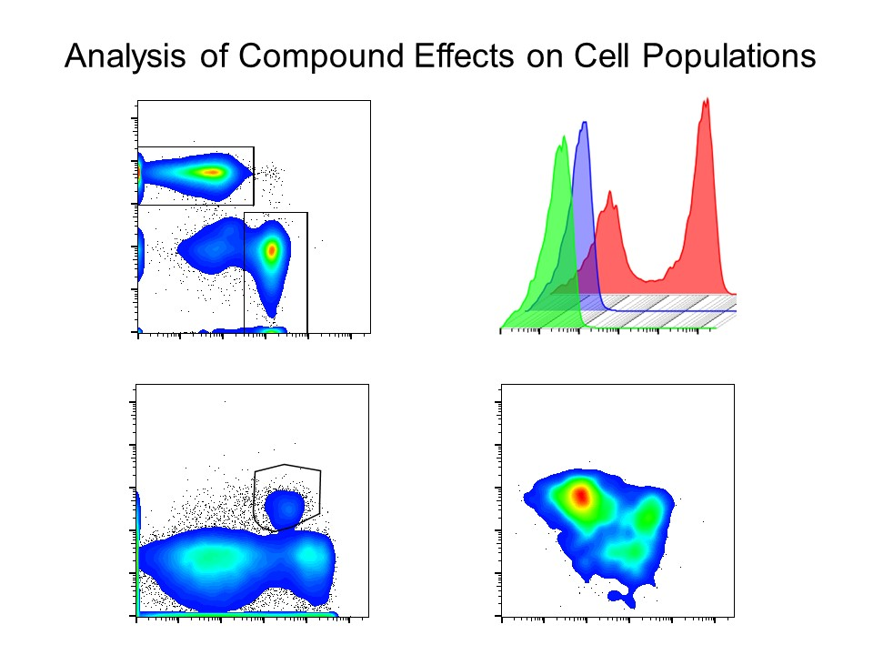 analysis of compound effects on cell populations