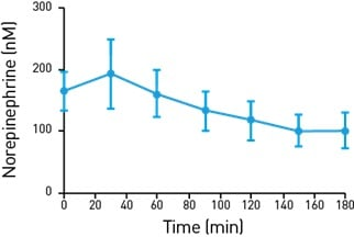 Line graph showing levels of norepinephrine in the gut of a rodent model measured over time (20 minute intervals over 3 hours).