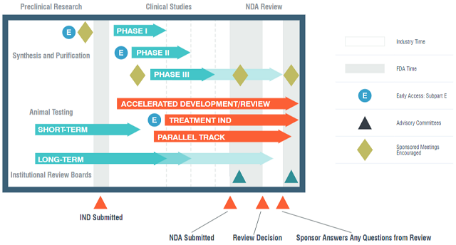 Your IND-enabling studies will help you submit your IND application to the FDA to move into clinical trials. The drug development process can be simplified with Charles River executing pharmaceutical and biotechnology companies' IND programs.