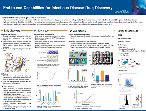Thumbnail image of End-to-End Capabilities for Infectious Disease Discovery overview
