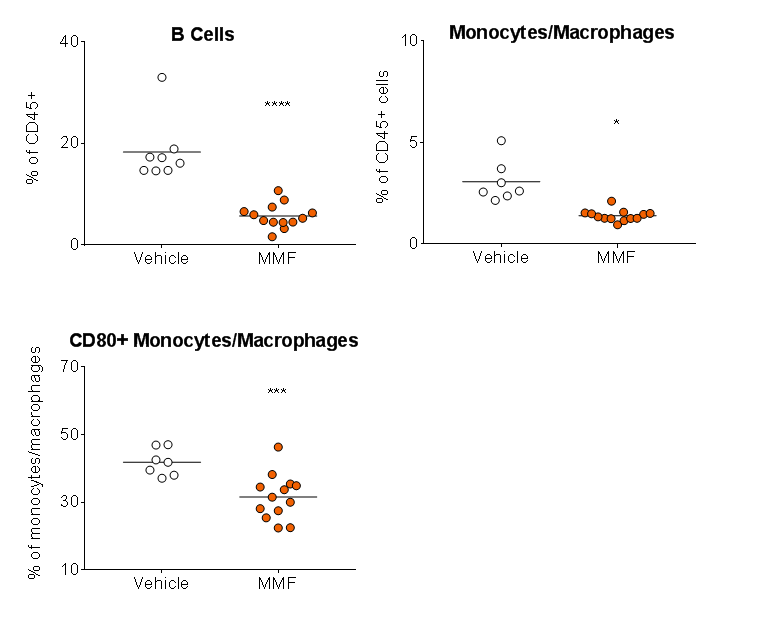 charts showing shows efficacy via a reduction in lymph node B cells, monocytes/macrophages, and the activation of monocytes/macrophages