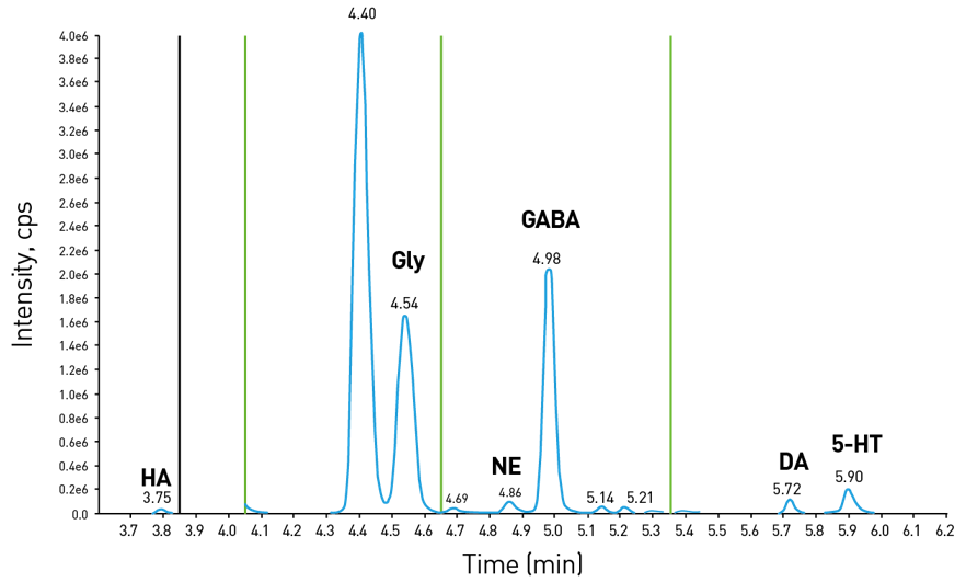 An LC-MS plot of multiple neurotransmitters in a single dialysate sample by the Charles RIver proprietary SymDAQ technology.