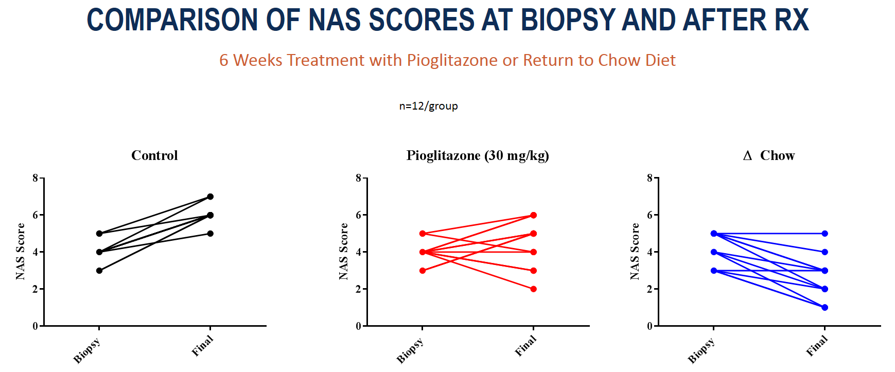Animals within the same group demonstrate varying NAS scores at baseline and final biopsies.