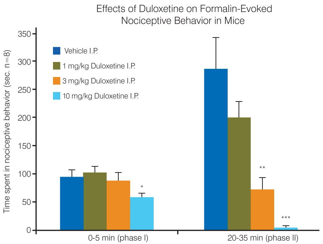 charts of effects of Duloxetine on formalin-evoked nociceptive behavior in mice