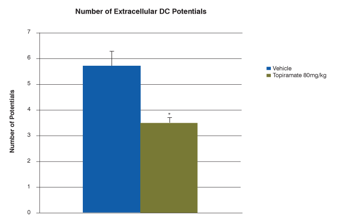 number of extracellular DC potentials