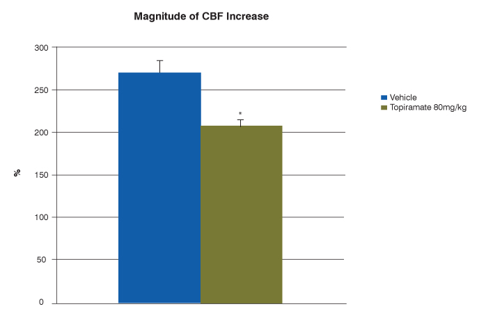 magnitude of CBF increase