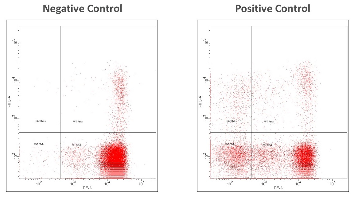 Flow cytometry scatter plots showing the increase in incidence of Pig-a mutant cells after treatment with a positive control