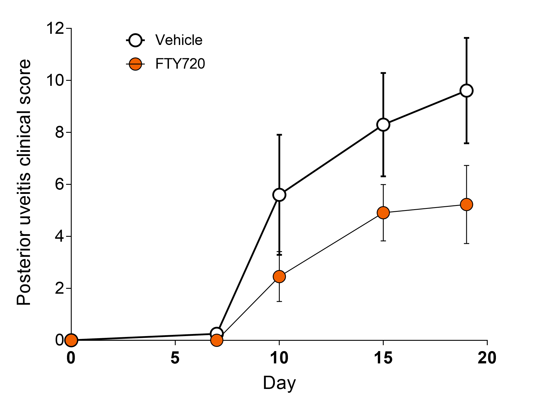 Graph showing posterior uveitis clinical scores in the mouse determined by TEFI