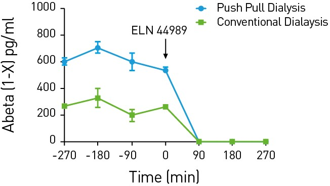 Line graphs showing the levels of beta-amyloid peptides measured using either conventional microdialysis (green line) or the more effective method, push pull microdialysis (blue line).