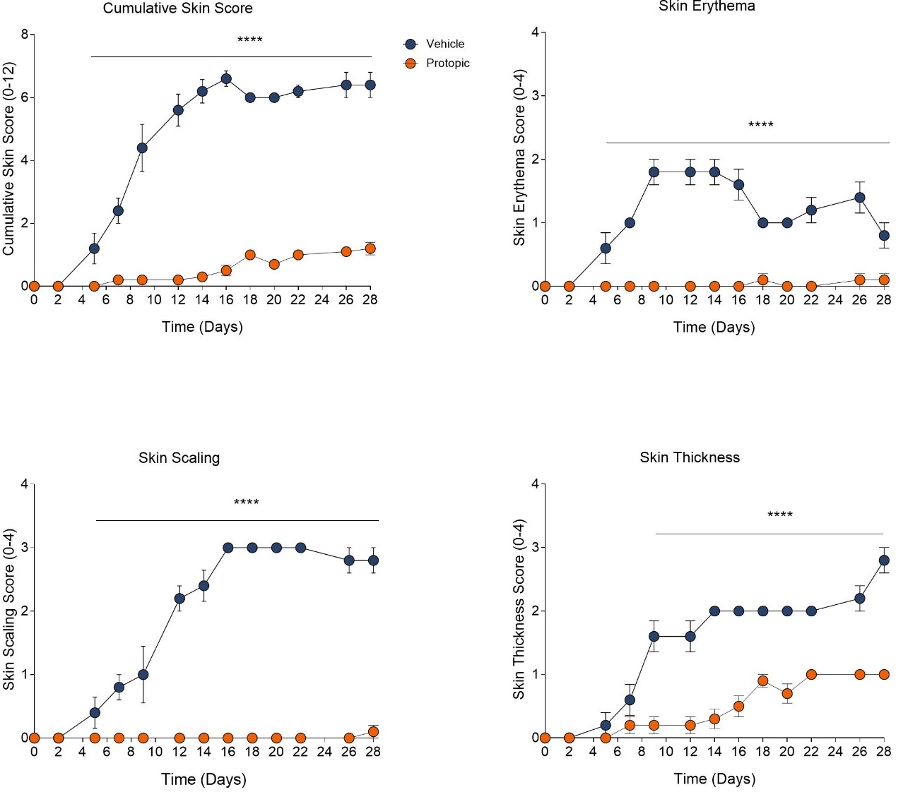 Graphs showing overall efficacy of Protopic on skin clinical scores.