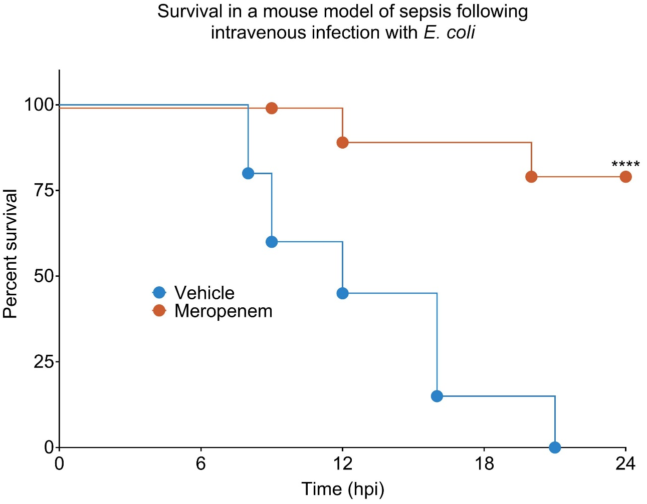 Survival in a mouse model of sepsis following intravenous infection with E. coli