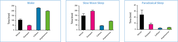 Pharmacological manipulations affect the different sleep-wake Quantitative EEG recordings. Diazepam (sedative) versus caffeine and amphetamines (stimulants) have opposite effects on slow wave sleep otherwise known as non-rapid eye movement sleep.
