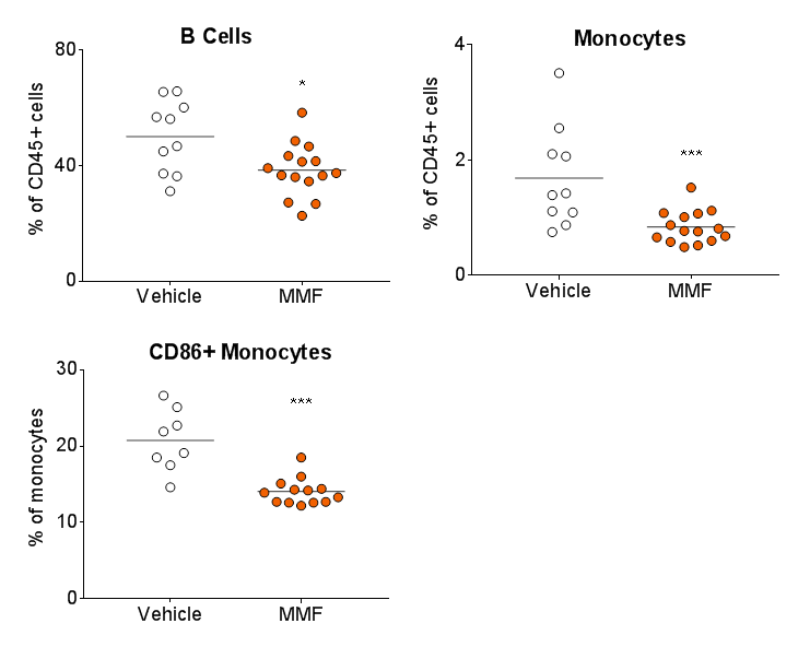 charts showing efficacy via a reduction in a decrease in spleen B cells, monocytes/macrophages, and the activation of monocytes/macrophages