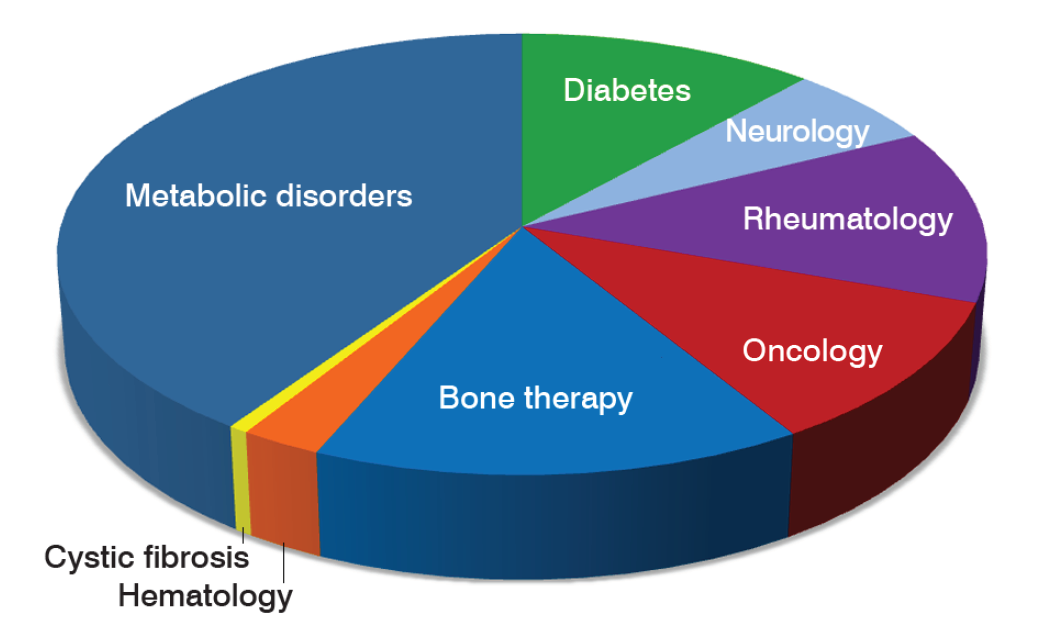 pie chart showing percentages of clinical samples analyzed for various therapeutic areas