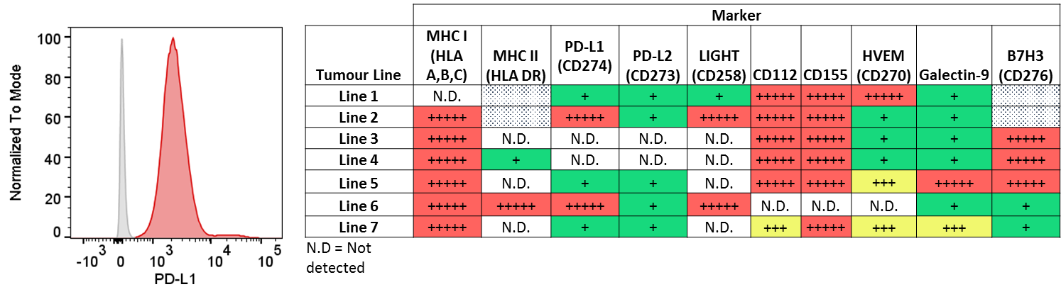 A range of adherent and non-adherent tumour cells were stained for a panel of checkpoint markers.