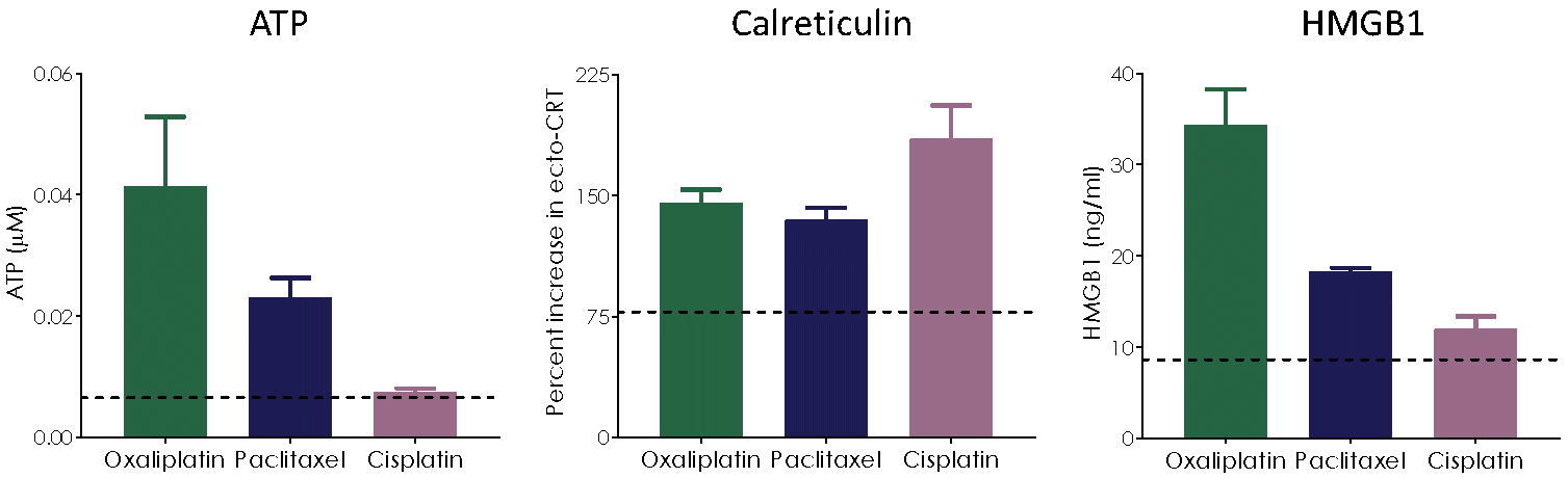 Profile of U20S cells induced with chemotherapeutic agents. U2OS tumour cells were treated with chemotherapeutic agents known to induce ICD (Oxaliplatin or Paclitaxel) or non-ICD (Cisplatin). ATP release, Calreticulin expression and HMGB1 supernatant levels were monitors by GloMax, FACS and ELISA respectively.