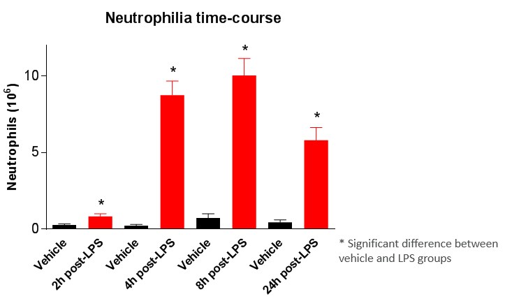 Chart of neutrophilia time course